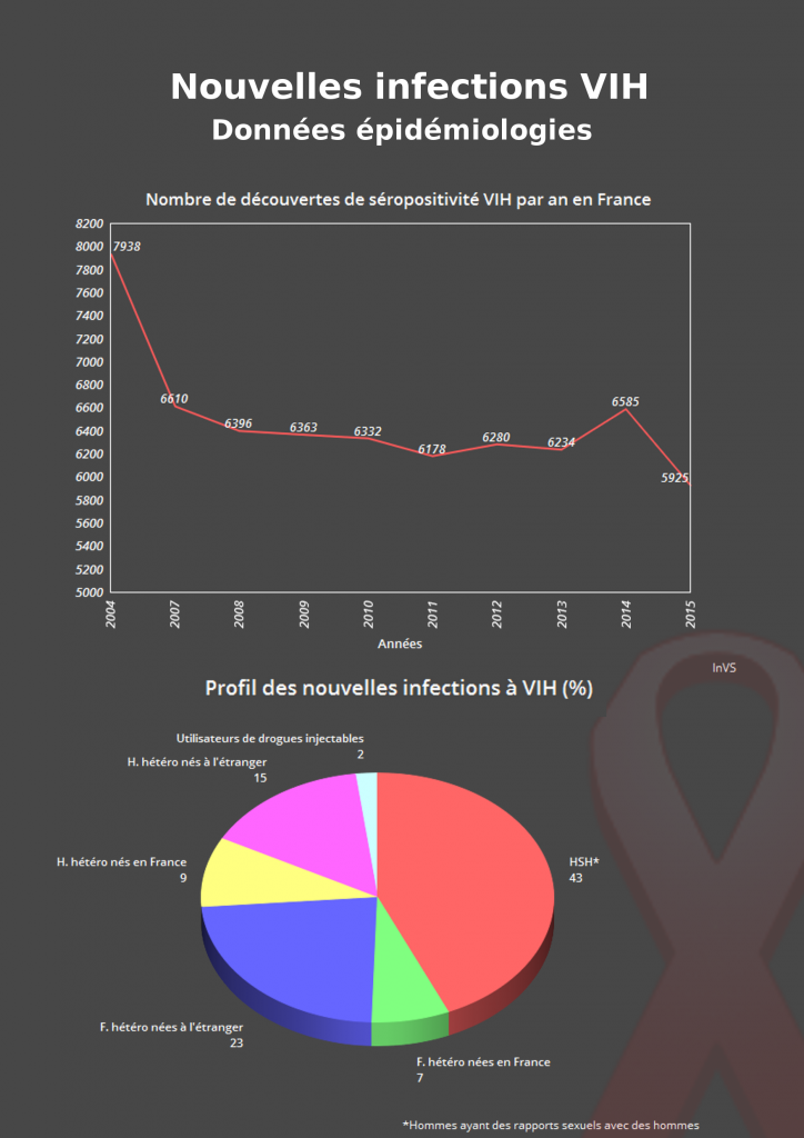 infographie-vih-3
